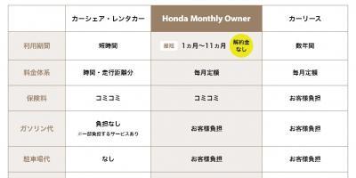 Honda マンスリーオーナー